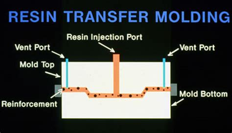 Molding resin thesis transfer